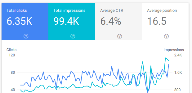 Performance Report در گوگل وبمستر