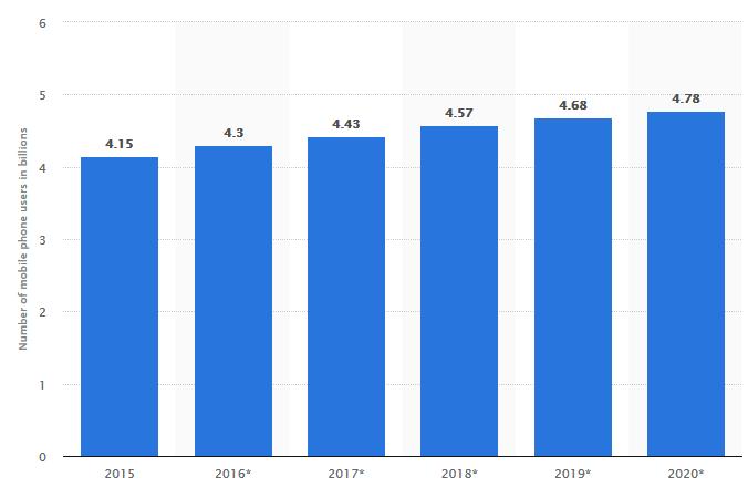 آمار استفاده از موبایل در جهان