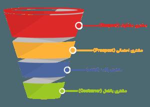 قیف فروش یا Sales Funnel چیست؟